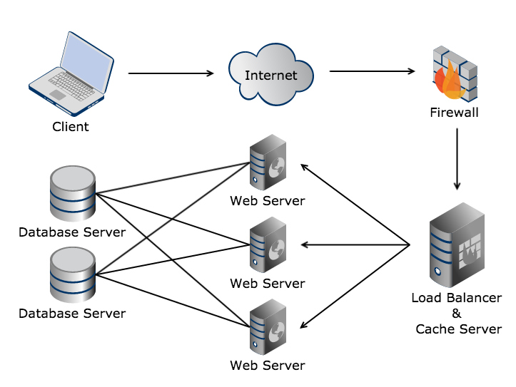 Mackmedia Fully Managed Hosting Diagram