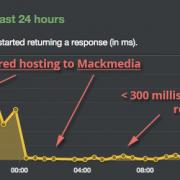 Mackmedia Fully Managed Hosting Response Times
