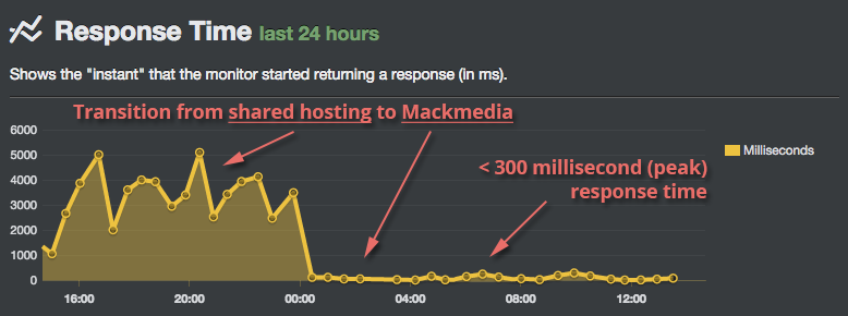 Mackmedia Fully Managed Hosting Response Times