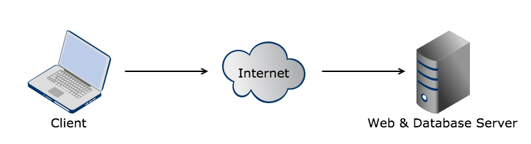 Shared Hosting Diagram (Example)