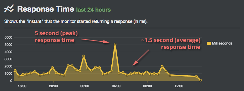Slow Response Times on Shared Hosting